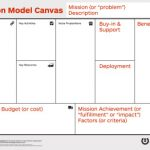 Steve Blank Mission Model Canvas – the Videos